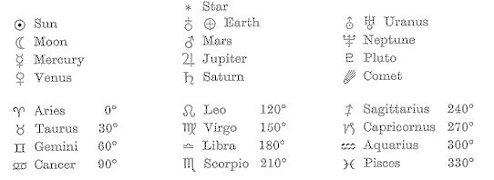 Astronomical Symbols