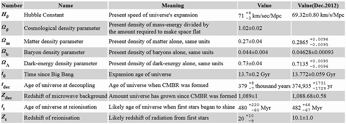 WMAP Cosmological Parameters