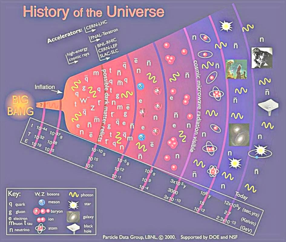 The Observable Universe and Beyond