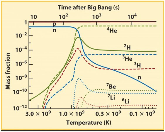 redshift big bang nucleosynthesis Nucleosynthesis in plasma-redshift cosmology ari in the initial phases of the big-bang the observed nucleosynthesis and the many other phenomena are.