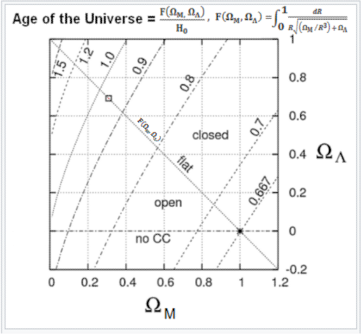 A Review of the Universe