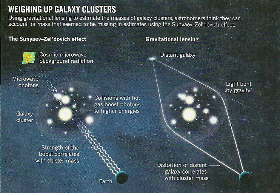 Galactic Cluster Mass