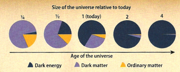 Evolution of Cosmic Energy Density Distribution