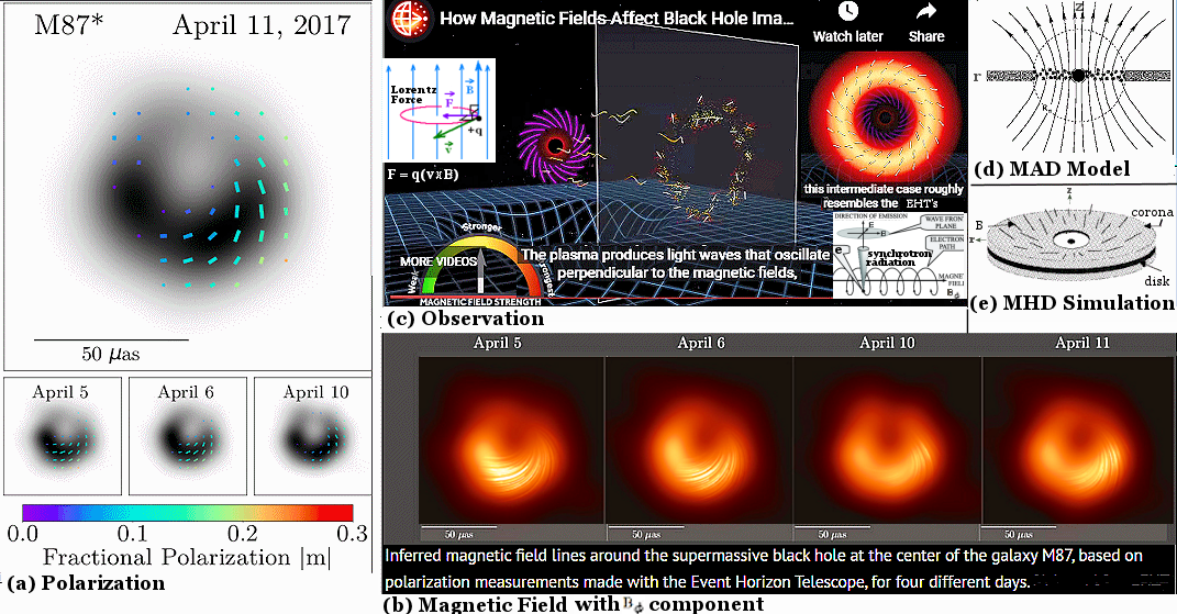 M87 Magnetic Field