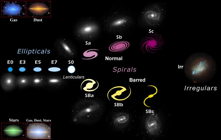 types of galaxies