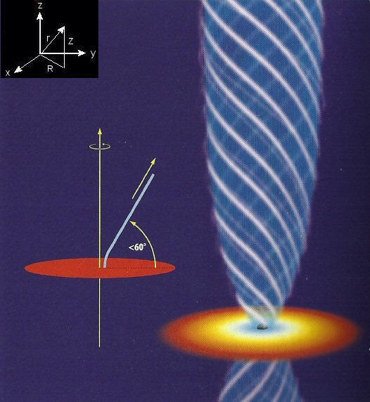 Magnetic Field and Jet