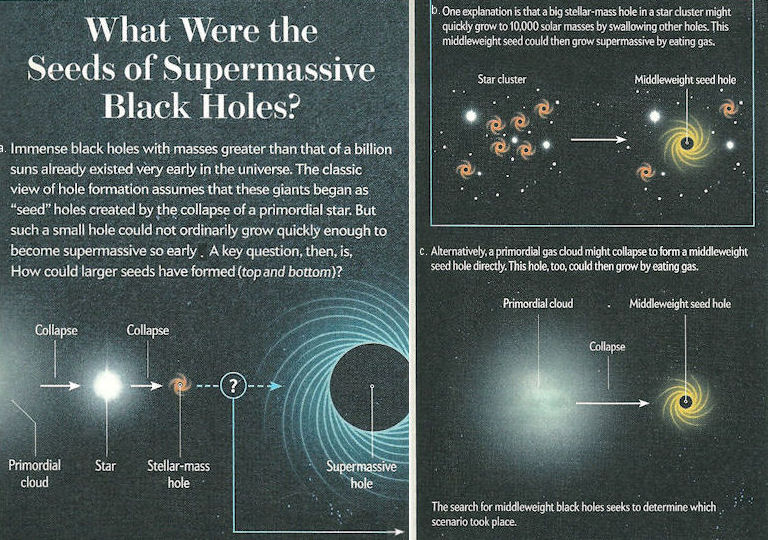 Super Black Hole Formation
