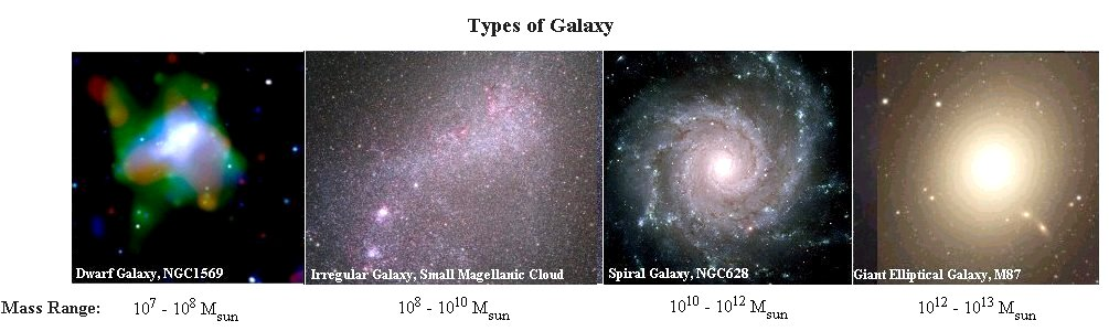 Mass Range of Galaxies