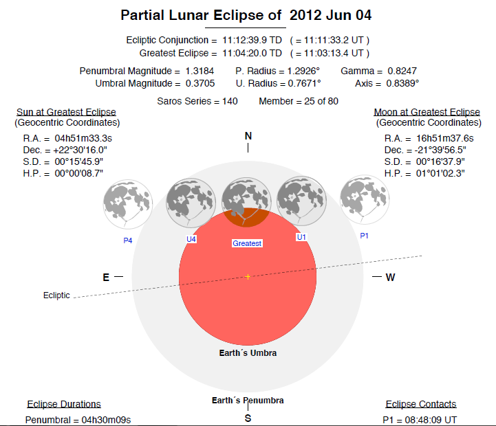 Lunar Eclipse on June 2012
