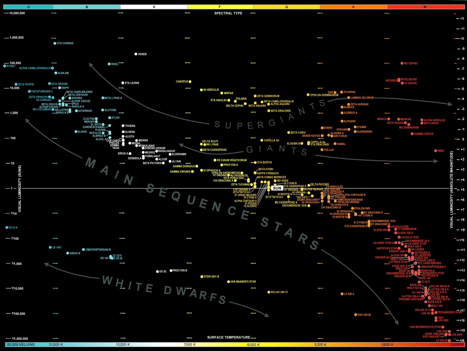 hr diagram poster polaris hr diagram