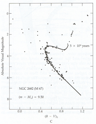 Stars the age of the globular clusters can be estimated from the branch off point in the hr diagram ccuart Images