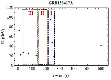 GRB130427A Spectral Lags