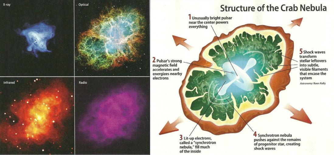 supernova process