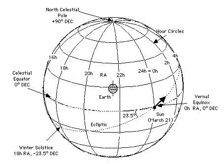 questions on celestial coordinate system The international celestial reference system complete specification of how a celestial coordinate system is to be the international celestial reference.