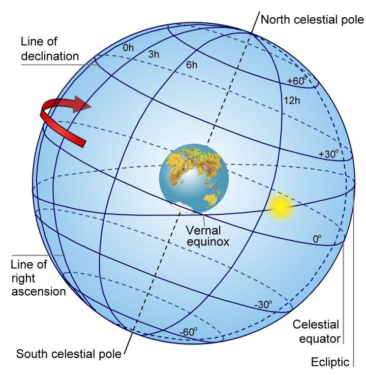 stars Celestial Sphere Labeled celestial sphere
