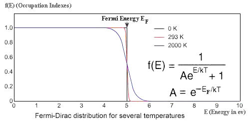 Fermi-Dirac Distribution