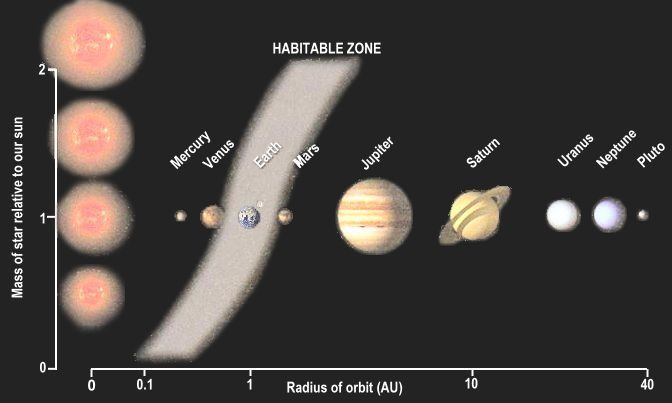 Habitable Zone and Stellar Mass