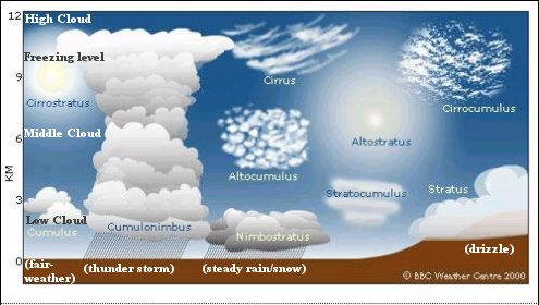 Clouds, Types of