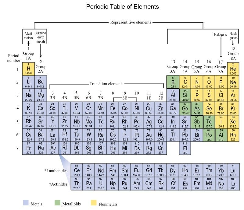 Periodic Table Period And Group