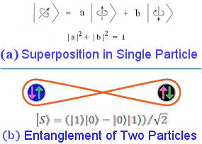 Superposition and Entanglement