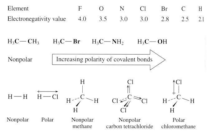 Non-polar and polar molecules from universe-review.ca