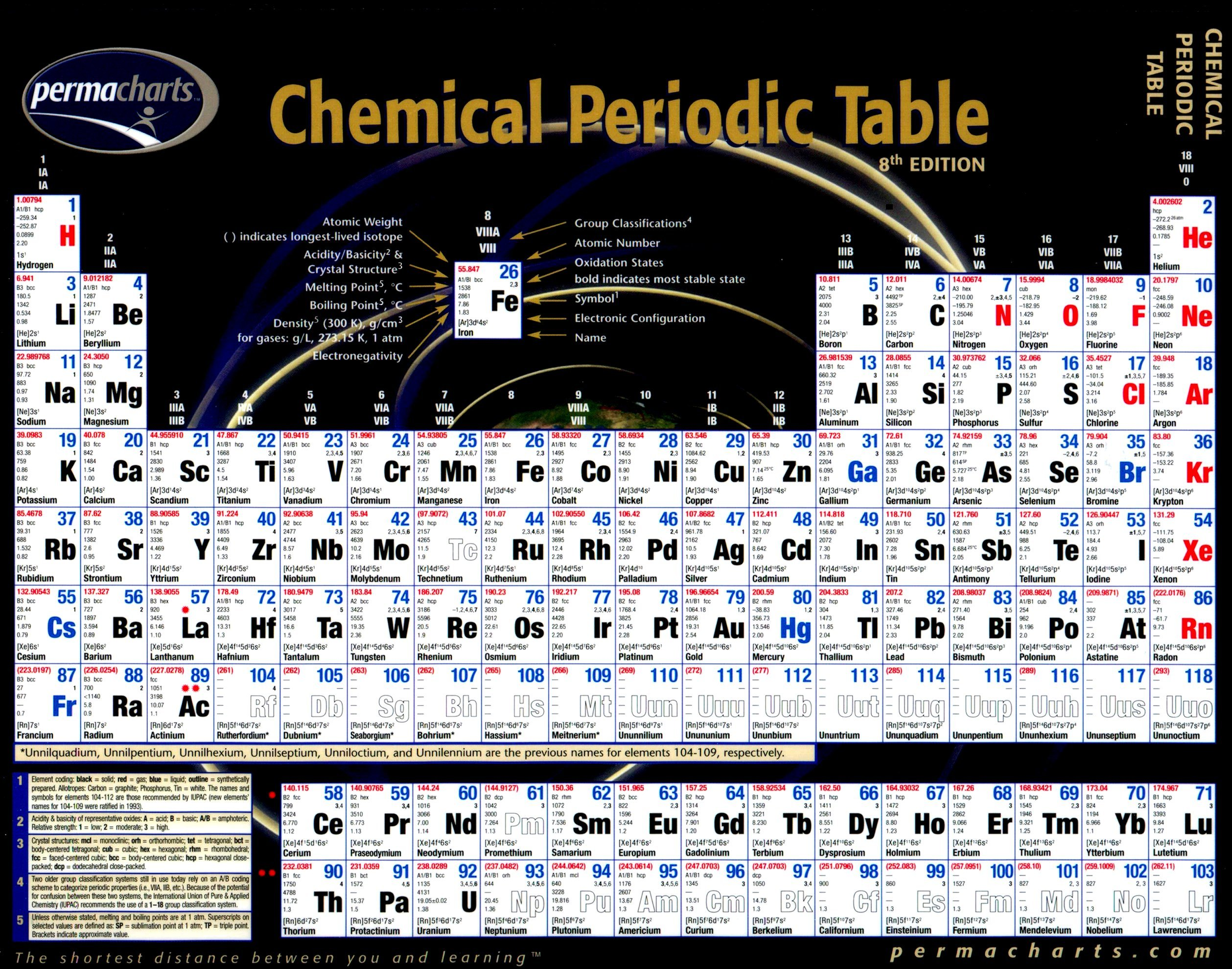 periodic table 1 - Periodic Table Of Elements With Atomic Mass And Valency