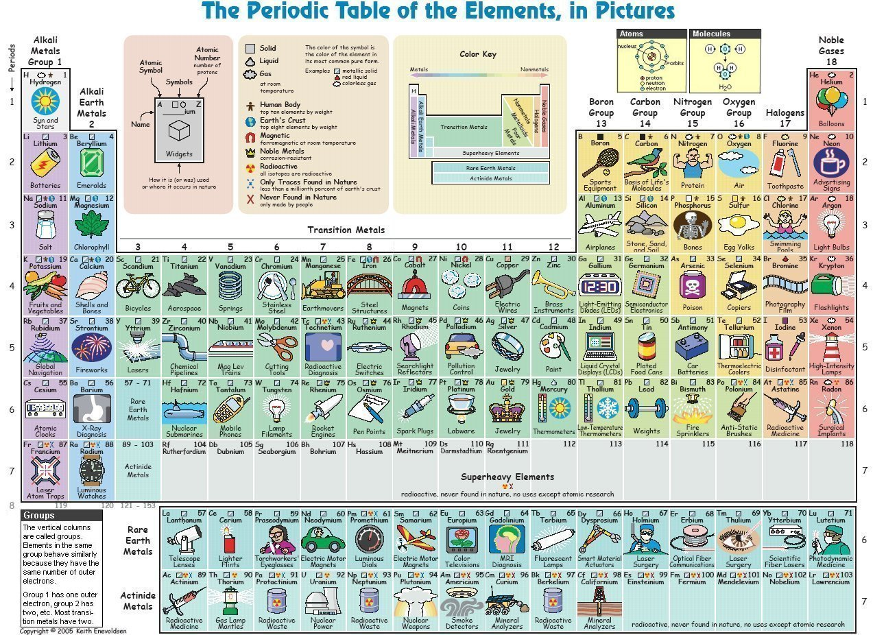 Figure 13-01b Periodic Table,