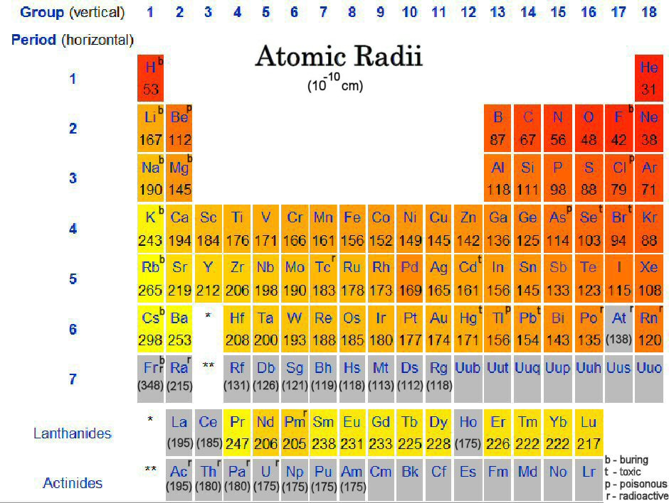 Atomic radii idealstalist atoms atomic radii the periodic table urtaz