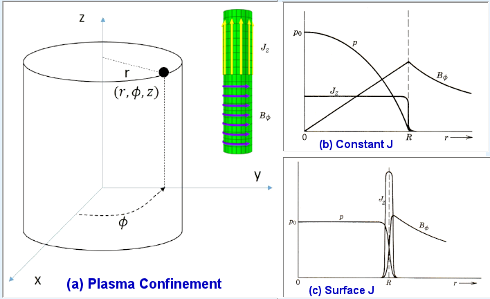 plasma Confinement, Diagram