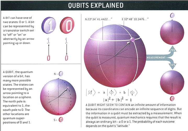 qubit discovery channel