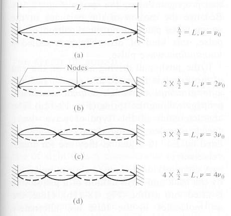 how to find the frequency of a string