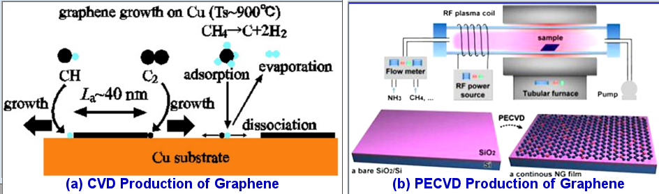 Graphene Production, CVD and PECVD