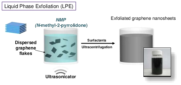 Graphene Production, LPE