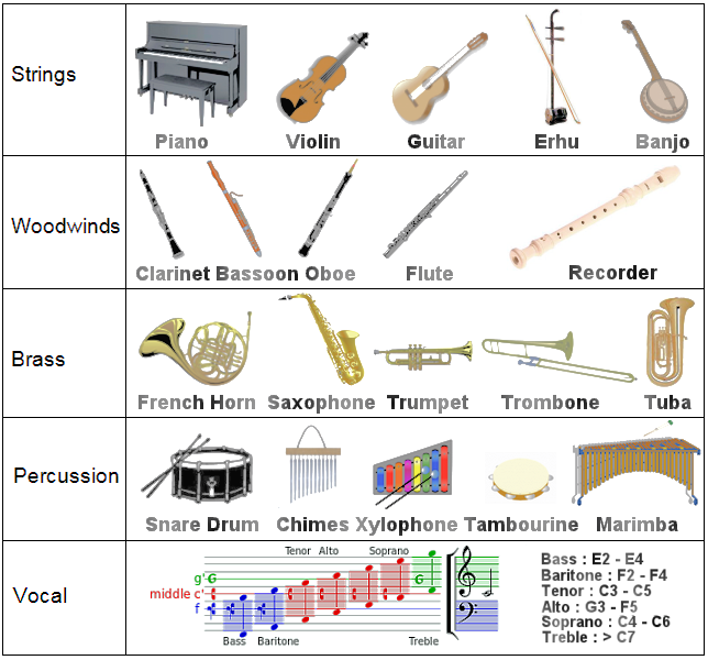 Worksheets 4 Classification Of Musical Instruments wave sound and figure 16a types of musical instruments view large image