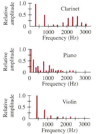 partials contributing to sound_source in interpretation of sound phenomenon