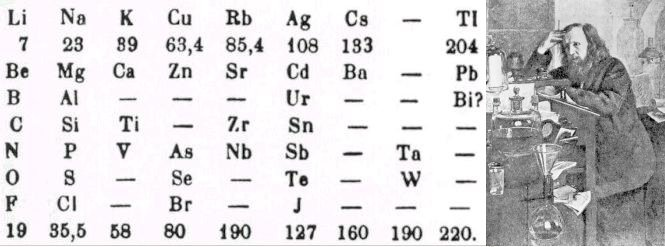 Atoms in 1869 the russian chemist mendeleyev successfully organized the various chemical elements into a periodic table urtaz Image collections
