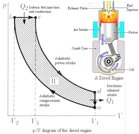 thermodynamics figure 10 diesel engine view large image