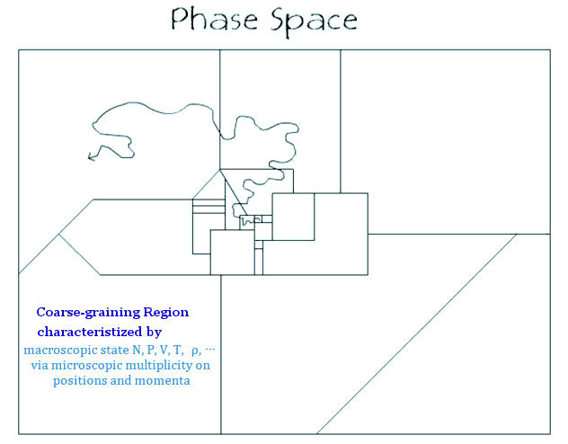 Evolution in Phase Space
