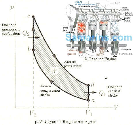 Thermodynamics – Large Steam Engine Diagram