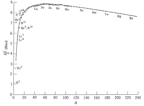 Binding energy per nucleon of uranium 238 dating 10