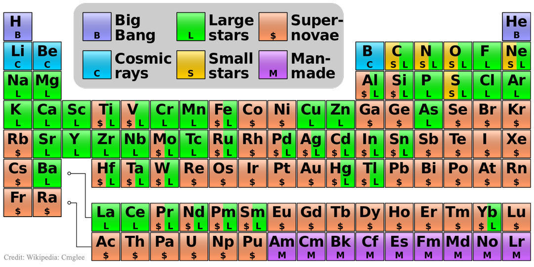 Origin of Elements