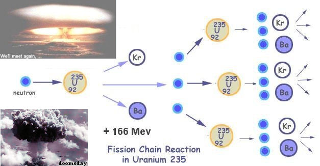 Uranium Chain Reaction submited images.