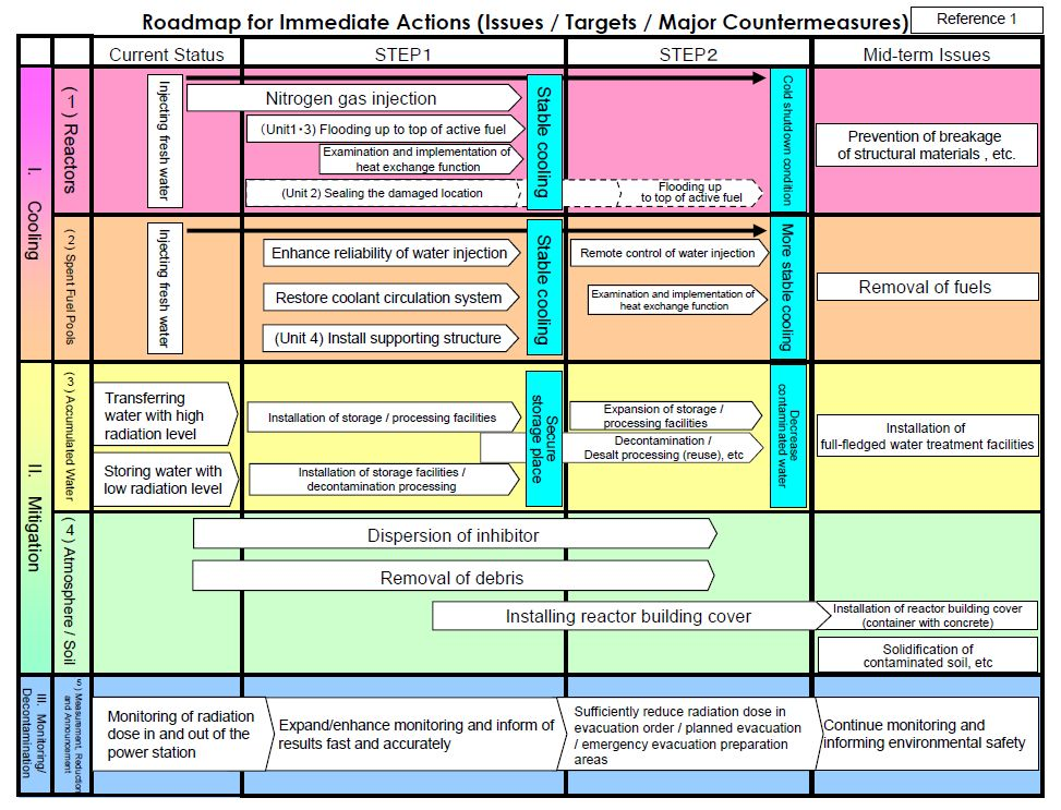 Fukushima Clean-up Flowchart