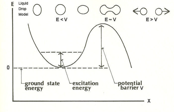 potential barriers to sport at different levels The potential barrier may be created by attraction due to temperature or various aspects it is for preventing any more charge carrierrs from crossing over for example it may be the difference in energy levels between two orbitals in an atom, or it may be the energy required for a charged particle.