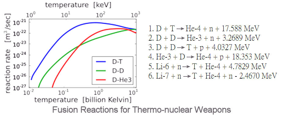 Thermonuclear Reactions