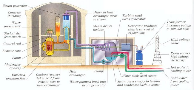 Nuclei figure 14 12j modern nuclear reactor view large image schematic ccuart Image collections