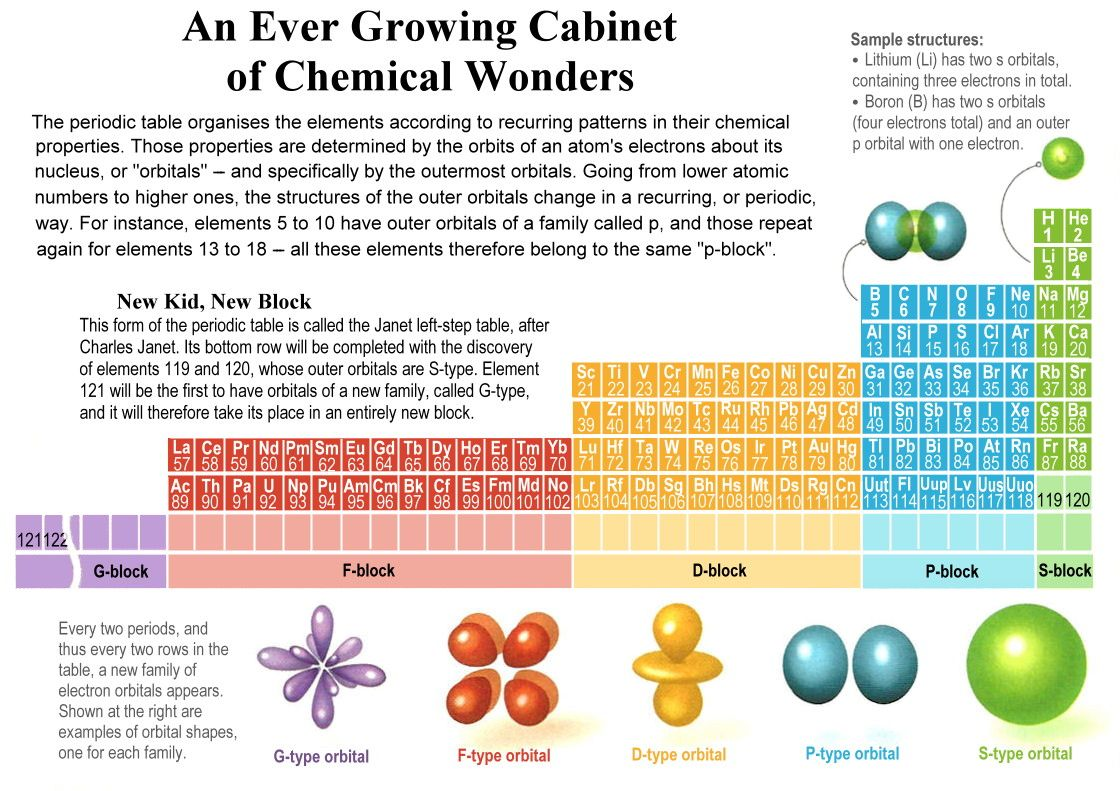 Nuclei figure 14 05g periodic table upgrade view large image gamestrikefo Image collections