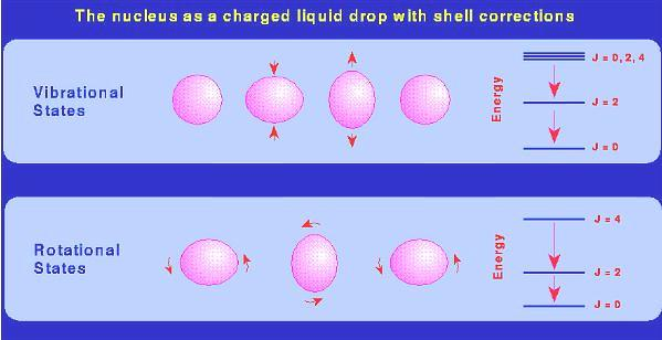 diagram of liquid drop model nuclei
