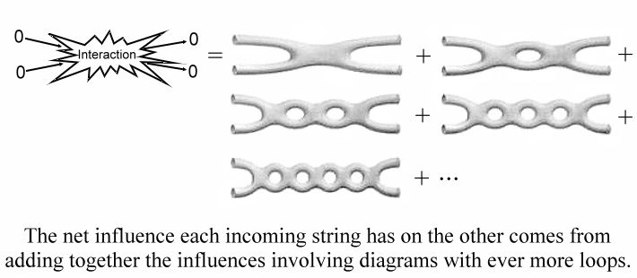 String Interactions