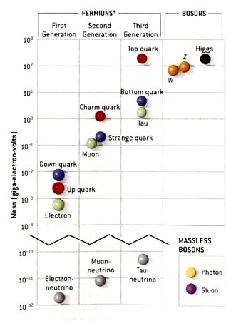 Particle Chart